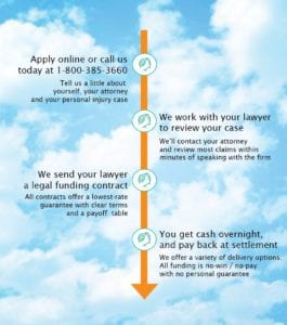 Uplift's 4 Step Legal Funding Process