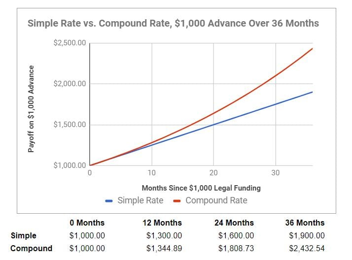 Compound vs. Simple Interest on $1,000 of legal funding